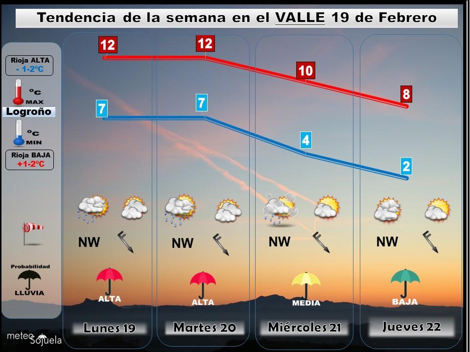 Tendencia semanal del tiempo en La Rioja.Meteosojuela