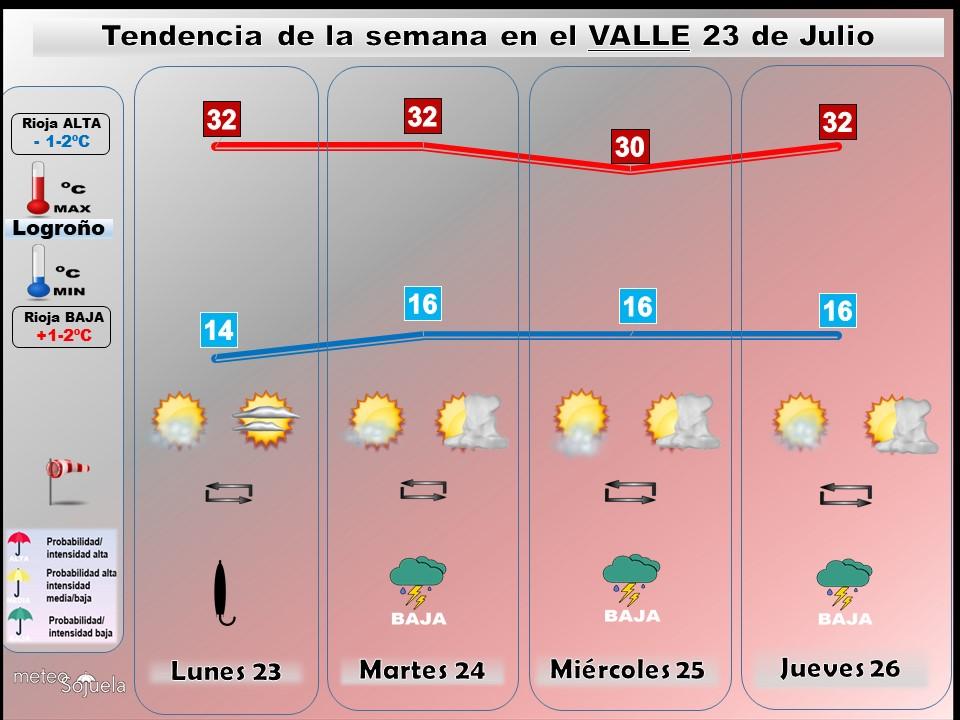 Tendencia del tiempo en La Rioja fin de semana.Meteosojuelalr