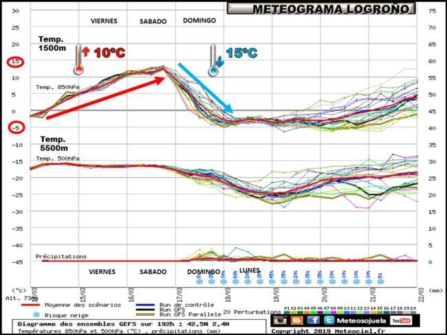 ensemble-de-temperaturas-y-precipitacion-logrono-meteosojuela-la-rioja