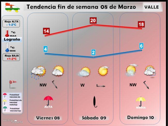 tendencia-del-tiempo-en-la-rioja-0803-lr-meteosojuela-la-rioja-jose-calvo