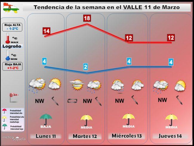 tendencia-del-tiempo-en-la-rioja-1103-lr-meteosojuela-la-rioja-jose-calvo